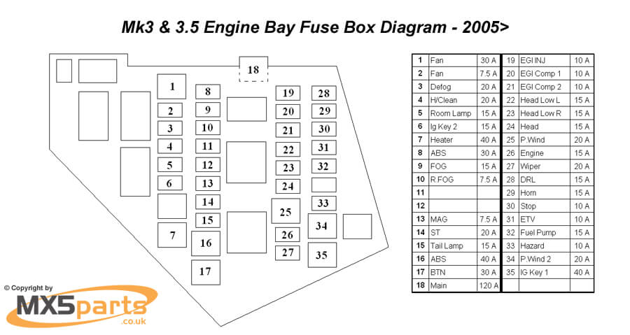 replacement main fuse 120 amp mk3 3 5 3 75 rh mx5parts co uk miata wiring diagram 1993 nb miata fuse diagram