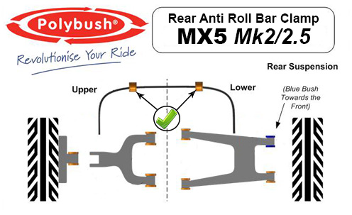 Polybush Anti Roll Bar Diagram