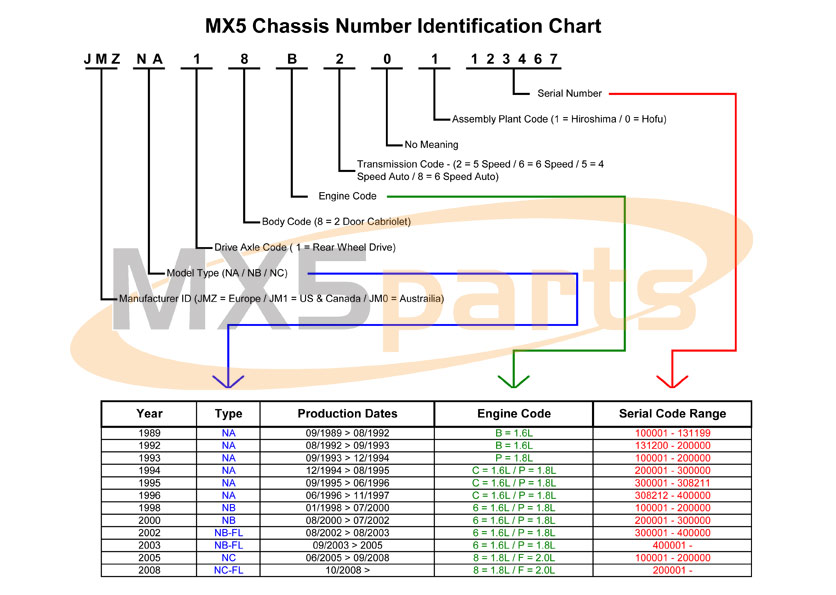 Vin ID Chart which mx 5 model have i got ? 1999 Mazda Miata Wiring-Diagram at honlapkeszites.co